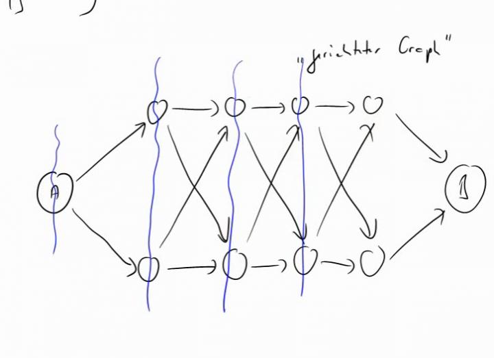TI 2014-03-18 09 Liegt es an der Anzahl der möglichen Lösungen?