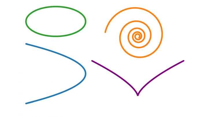 DG 2019-04-16 03 Krümmung von Parabel und Ellipse / logarithmische Spirale und Neilsche Parabel