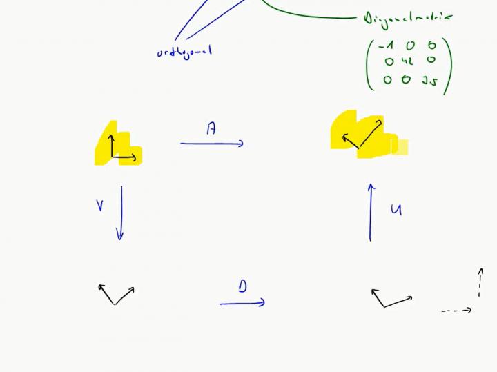 M2 2017-06-12 05 Geometrische Bedeutung der Transposition / Singulärwertzerlegung