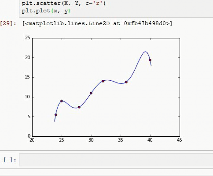 MINF 2016-05-03 04 Polynomiale Regression und Overfitting