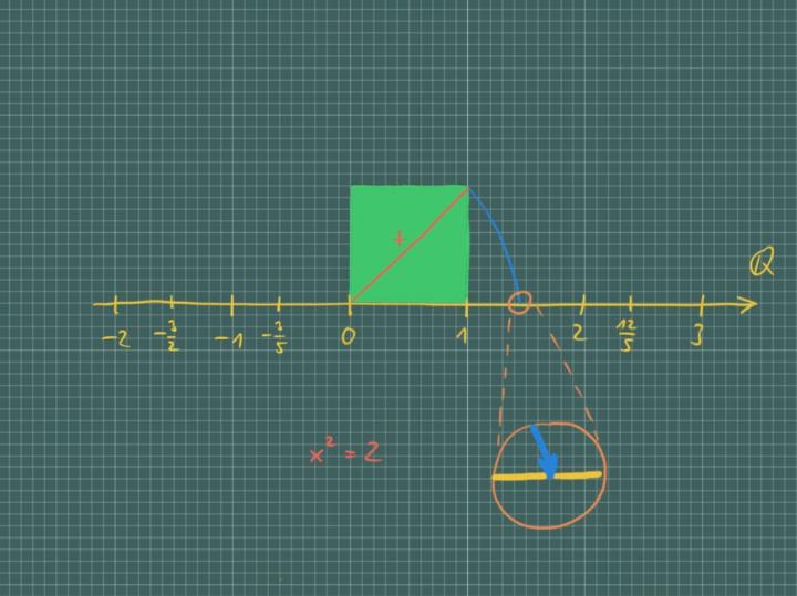 M1 2017-10-22 01 Vertiefung: Dedekindsche Schnitte - wie man die reellen Zahlen konstruiert