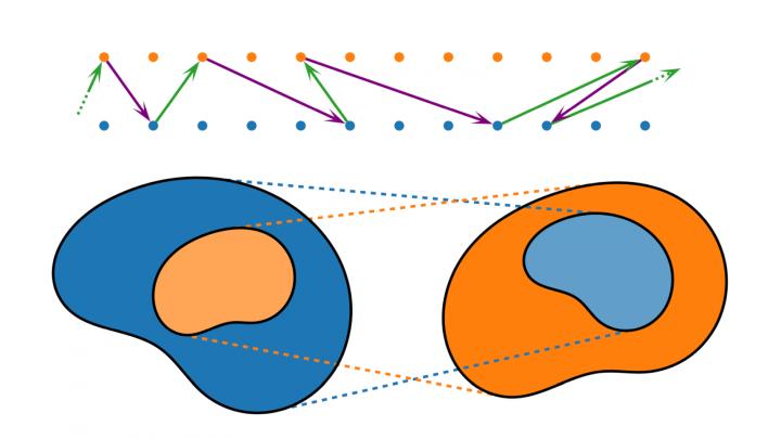 EM 2019-08-13 01 Der Satz von Cantor-Bernstein (und ein ungelöstes mathematisches Problem)