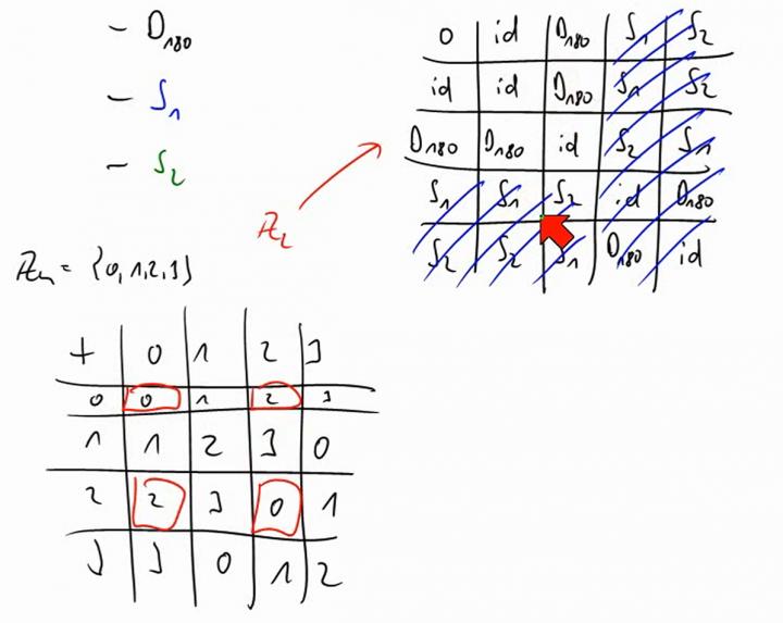 M2 2014-03-26 04 Und noch mehr Beispiele für Gruppen