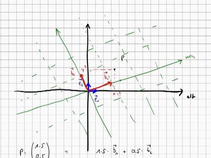 M2 2017-05-15 02 Lineare Abbildungen als Werkzeuge zum Wechsel zwischen Koordinatensystemen