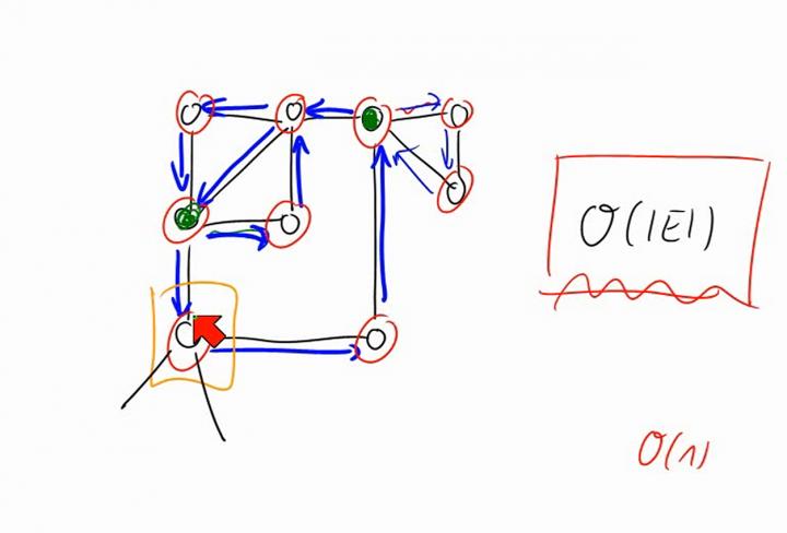 M2 2014-06-20 05 Der Algorithmus von Hierholzer