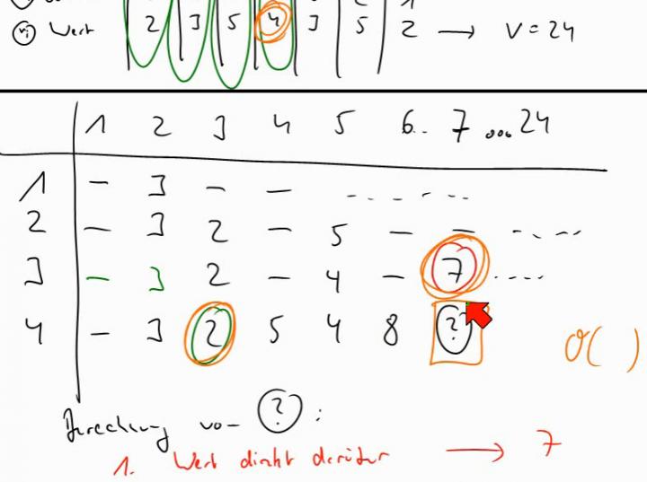 TI 2014-04-29 01 Ein pseudo-polynomialer Algorithmus für das Rucksack-Problem