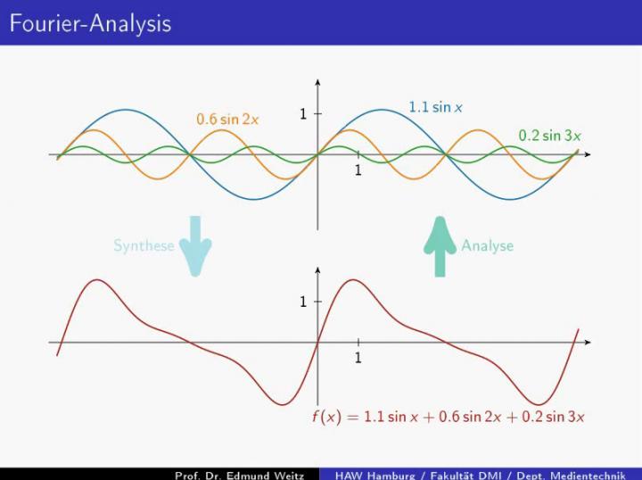 M3 2017-12-13 02 Grundidee der Fourier-Analysis