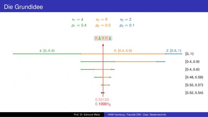 M4 2018-08-14 01 Arithmetische Codierung