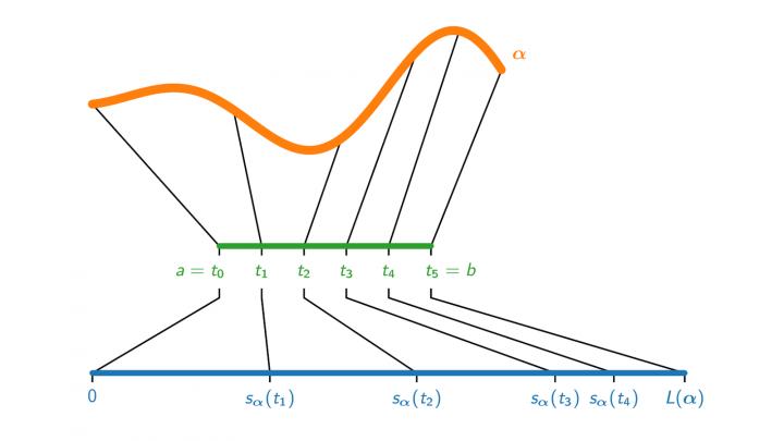 DG 2019-04-09 04 Bogenlängenfunktion und Umparametrisierung nach Bogenlänge