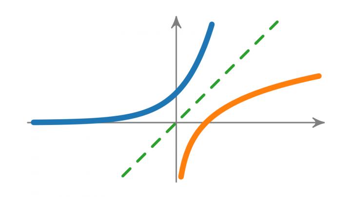 VK 2019-09-05 02 Monotonie, Injektivität und Umkehrfunktionen (Vorkurs Mathematik)