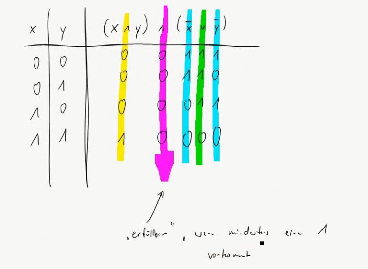 TI 2015-01-14 02 SAT und der Satz von Cook-Levin