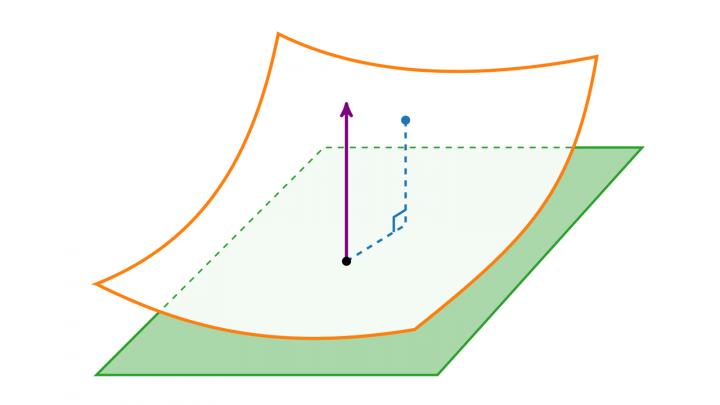 DG 2019-06-25 02 Die zweite Fundamentalform einer regulären Fläche
