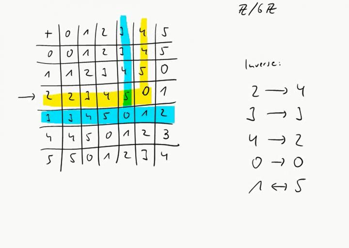 M1 2016-10-10 09 Negative Zahlen, Subtraktion, inverse Elemente